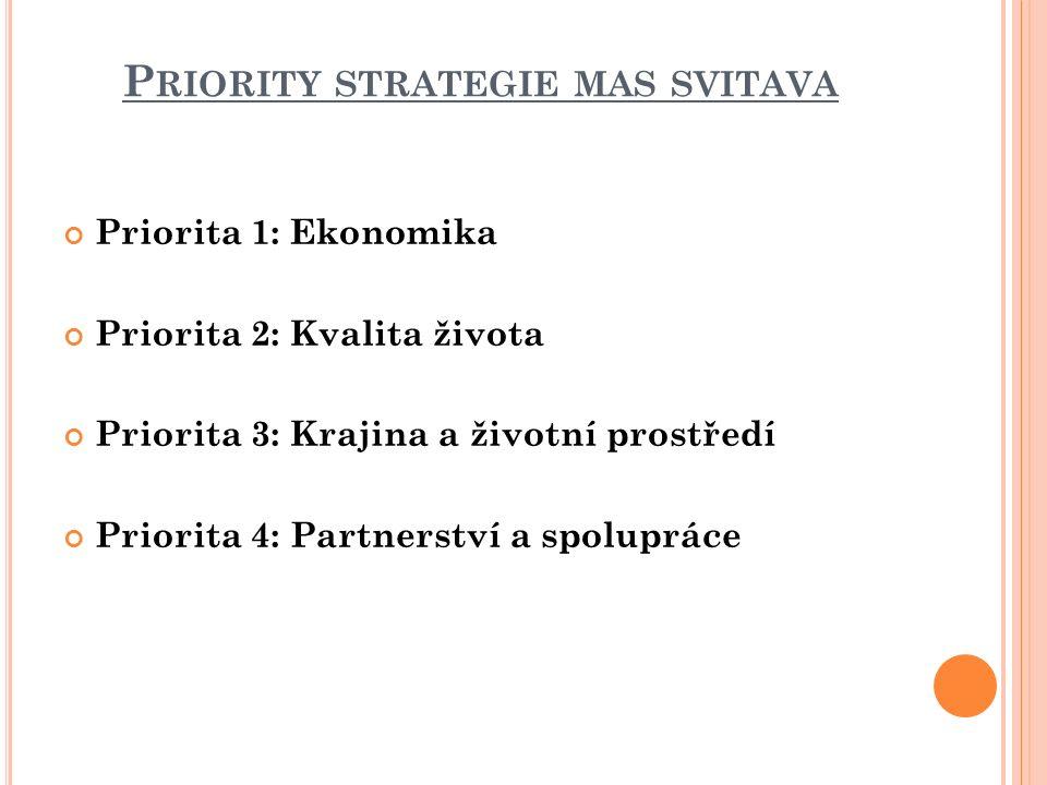 P RIORITY STRATEGIE MAS SVITAVA Priorita 1: Ekonomika Priorita 2: Kvalita života Priorita 3: Krajina a životní prostředí Priorita 4: Partnerství a spolupráce