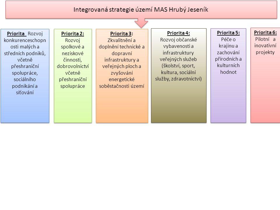 Integrovaná strategie území MAS Hrubý Jeseník Priorita Rozvoj konkurenceschopn osti malých a středních podniků, včetně přeshraniční spolupráce, sociálního podnikání a síťování Priorita 2: Rozvoj spolkové a neziskové činnosti, dobrovolnictví včetně přeshraniční spolupráce Priorita 3: Zkvalitnění a doplnění technické a dopravní infrastruktury a veřejných ploch a zvyšování energetické soběstačnosti území Priorita 4: Rozvoj občanské vybavenosti a infrastruktury veřejných služeb (školství, sport, kultura, sociální služby, zdravotnictví) Priorita 4: Rozvoj občanské vybavenosti a infrastruktury veřejných služeb (školství, sport, kultura, sociální služby, zdravotnictví) Priorita 5: Péče o krajinu a zachování přírodních a kulturních hodnot Priorita 6: Pilotní a inovativní projekty