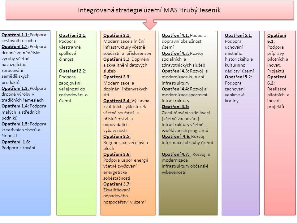 Integrovaná strategie území MAS Hrubý Jeseník Opatření 1.1: Podpora cestovního ruchu Opatření 1.2: Podpora drobné zemědělské výroby včetně navazujícíh