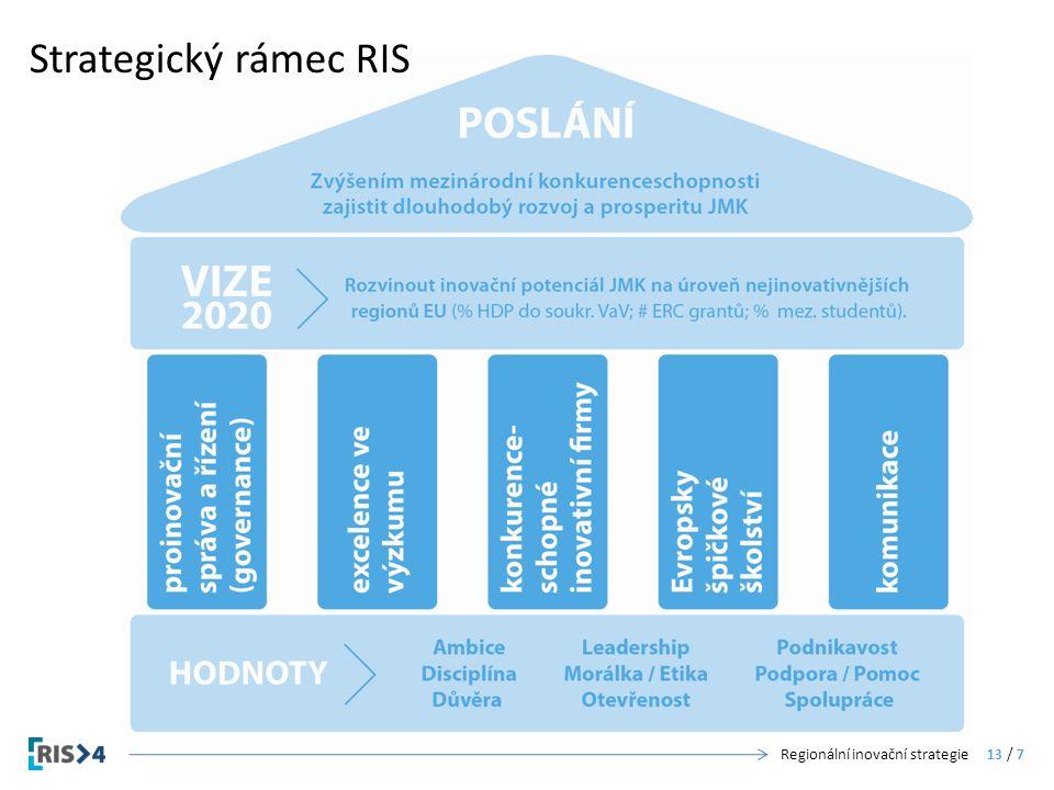 Strategický rámec RIS Regionální inovační strategie13 / 7