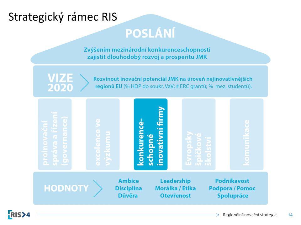 Strategický rámec RIS Regionální inovační strategie14