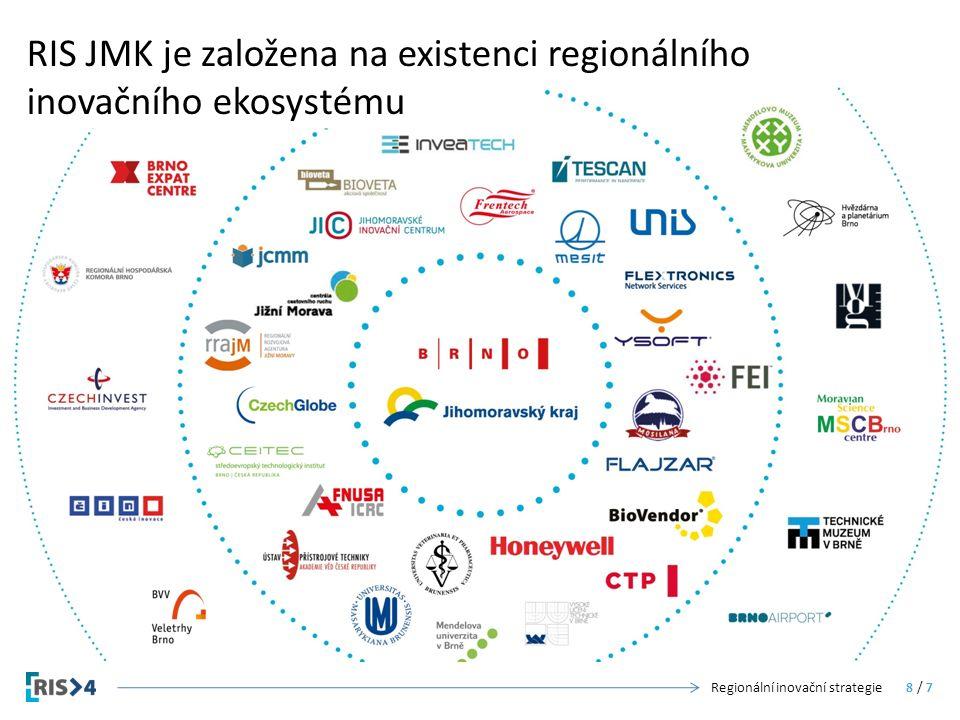 RIS JMK je založena na existenci regionálního inovačního ekosystému Regionální inovační strategie8 / 7