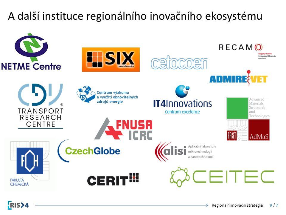 A další instituce regionálního inovačního ekosystému Regionální inovační strategie10 / 7