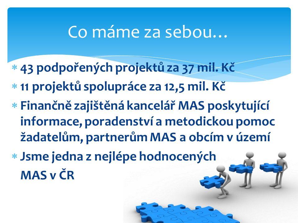  43 podpořených projektů za 37 mil. Kč  11 projektů spolupráce za 12,5 mil.
