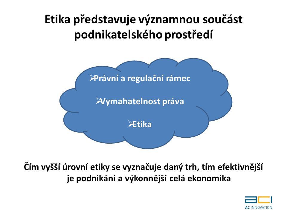 Etika představuje významnou součást podnikatelského prostředí Čím vyšší úrovní etiky se vyznačuje daný trh, tím efektivnější je podnikání a výkonnější celá ekonomika  Právní a regulační rámec  Vymahatelnost práva  Etika