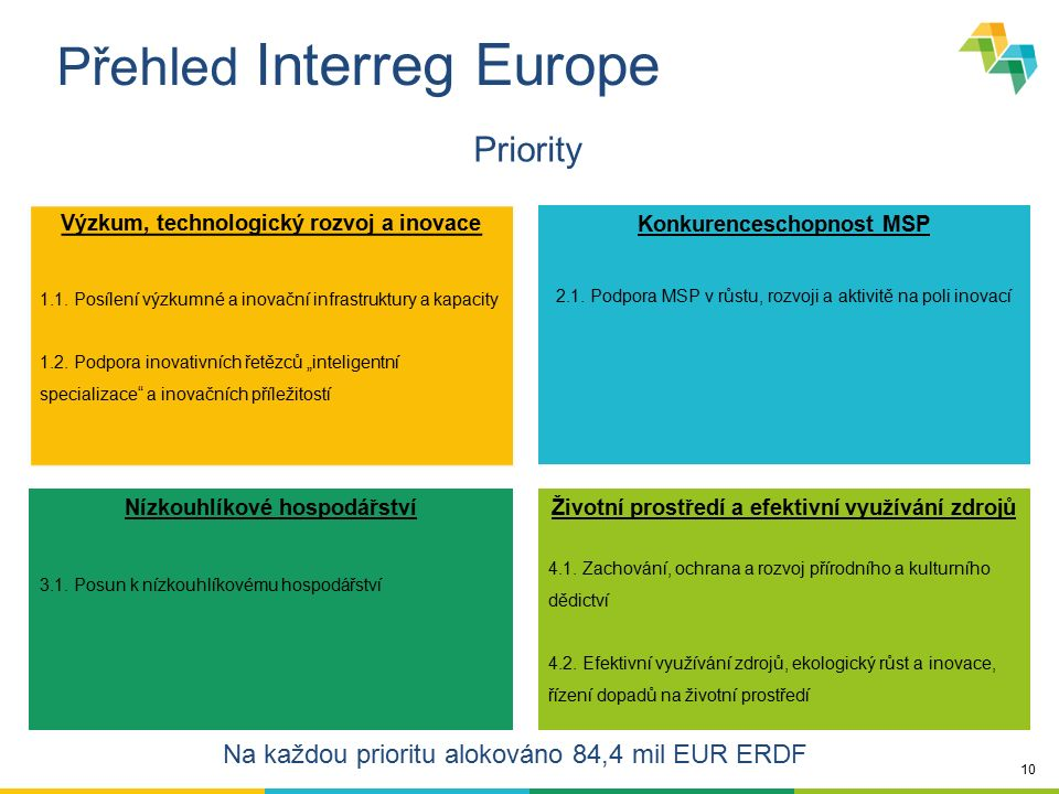 10 Přehled Interreg Europe Výzkum, technologický rozvoj a inovace 1.1. Posílení výzkumné a inovační infrastruktury a kapacity 1.2. Podpora inovativníc