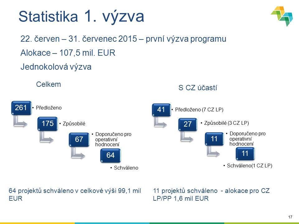 17 Statistika 1. výzva 22. červen – 31. červenec 2015 – první výzva programu Alokace – 107,5 mil. EUR Jednokolová výzva 261 Předloženo 175 Způsobilé 6