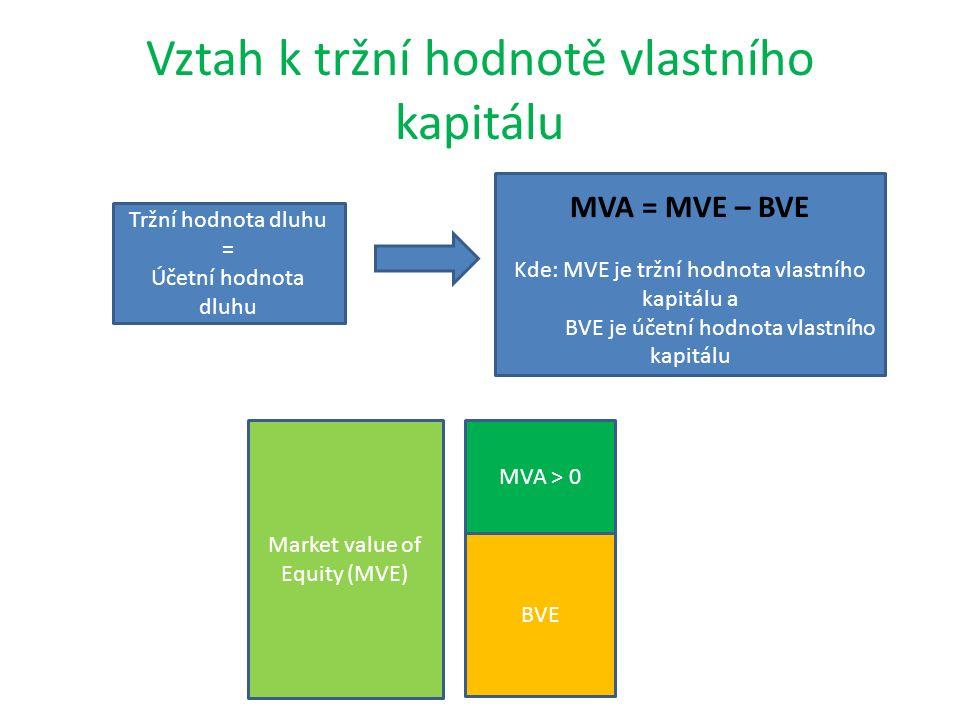 Vztah k tržní hodnotě vlastního kapitálu Tržní hodnota dluhu = Účetní hodnota dluhu MVA = MVE – BVE Kde: MVE je tržní hodnota vlastního kapitálu a BVE je účetní hodnota vlastního kapitálu Market value of Equity (MVE) MVA > 0 BVE