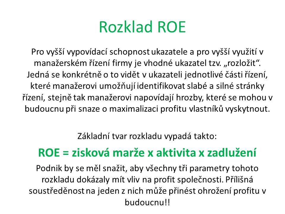 """Rozklad ROE Pro vyšší vypovídací schopnost ukazatele a pro vyšší využití v manažerském řízení firmy je vhodné ukazatel tzv. """"rozložit"""". Jedná se konkr"""