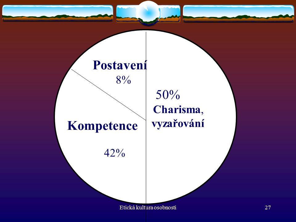 Etická kultura osobnosti27 Postavení 8% 50% Charisma,, vyzařování 42% Kompetence