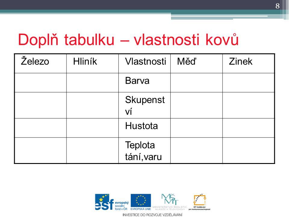 Doplň tabulku – vlastnosti kovů ŽelezoHliníkVlastnostiMěďZinek Barva Skupenst ví Hustota Teplota tání,varu 8