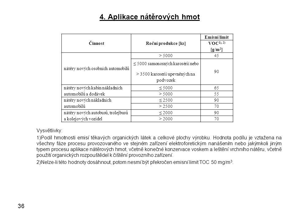 4. Aplikace nátěrových hmot Vysvětlivky: 1)Podíl hmotnosti emisí těkavých organických látek a celkové plochy výrobku. Hodnota podílu je vztažena na vš
