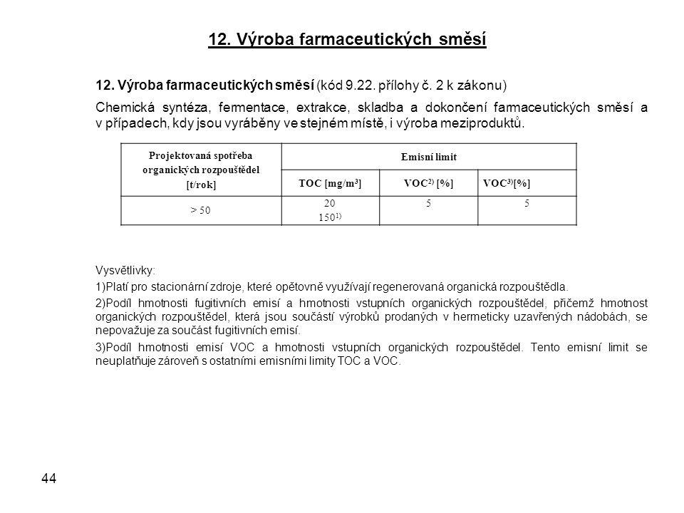 12. Výroba farmaceutických směsí 12. Výroba farmaceutických směsí (kód 9.22.