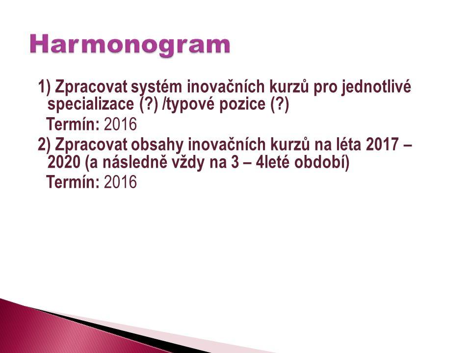 1) Zpracovat systém inovačních kurzů pro jednotlivé specializace ( ) /typové pozice ( ) Termín: 2016 2) Zpracovat obsahy inovačních kurzů na léta 2017 – 2020 (a následně vždy na 3 – 4leté období) Termín: 2016