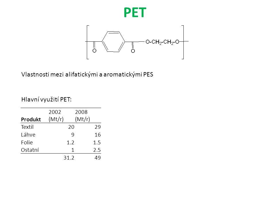 PET Produkt 2002 (Mt/r) 2008 (Mt/r) Textil2029 Láhve916 Folie1.21.5 Ostatní12.5 31.249 Vlastnosti mezi alifatickými a aromatickými PES Hlavní využití PET: