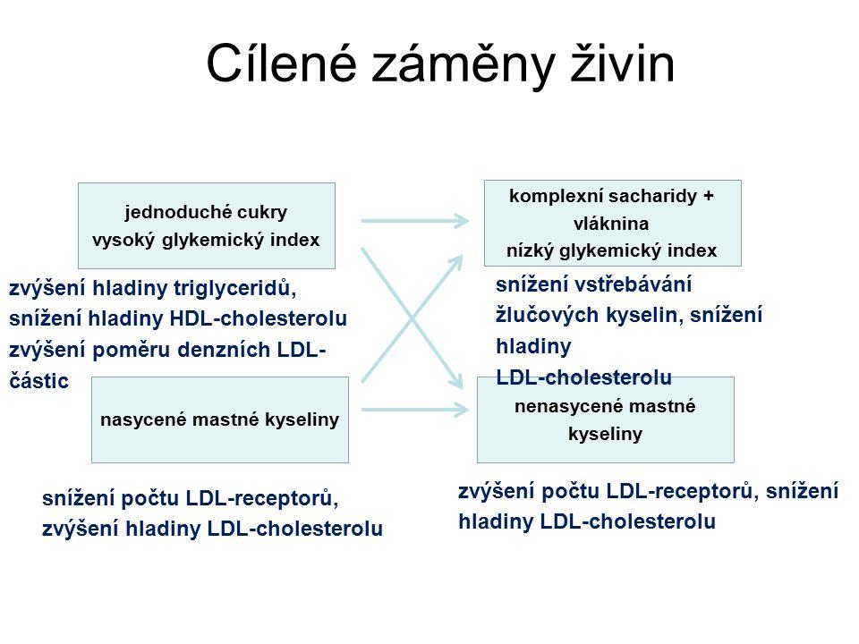 Cílené záměny živin jednoduché cukry vysoký glykemický index komplexní sacharidy + vláknina nízký glykemický index nasycené mastné kyseliny nenasycené mastné kyseliny zvýšení hladiny triglyceridů, snížení hladiny HDL-cholesterolu zvýšení poměru denzních LDL- částic snížení počtu LDL-receptorů, zvýšení hladiny LDL-cholesterolu zvýšení počtu LDL-receptorů, snížení hladiny LDL-cholesterolu snížení vstřebávání žlučových kyselin, snížení hladiny LDL-cholesterolu