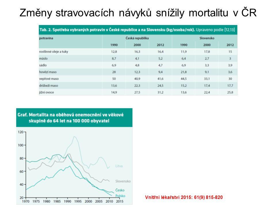 Změny stravovacích návyků snížily mortalitu v ČR Vnitřní lékařství 2015: 61(9) 815-820
