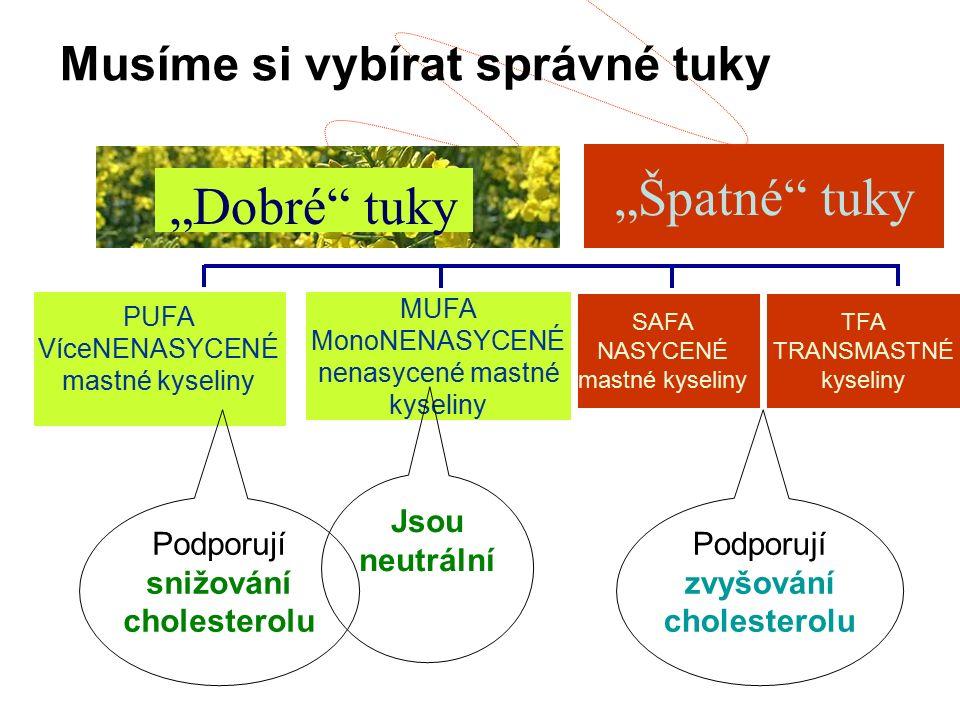 """PUFA VíceNENASYCENÉ mastné kyseliny SAFA NASYCENÉ mastné kyseliny TFA TRANSMASTNÉ kyseliny MUFA MonoNENASYCENÉ nenasycené mastné kyseliny """"Špatné tuky """"Dobré tuky Podporují snižování cholesterolu Podporují zvyšování cholesterolu Jsou neutrální Musíme si vybírat správné tuky"""