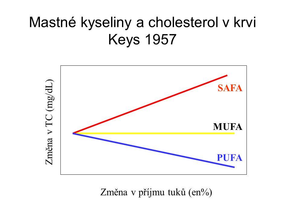 Mastné kyseliny a cholesterol v krvi Keys 1957 MUFA PUFA SAFA Změna v příjmu tuků (en%) Změna v TC (mg/dL)