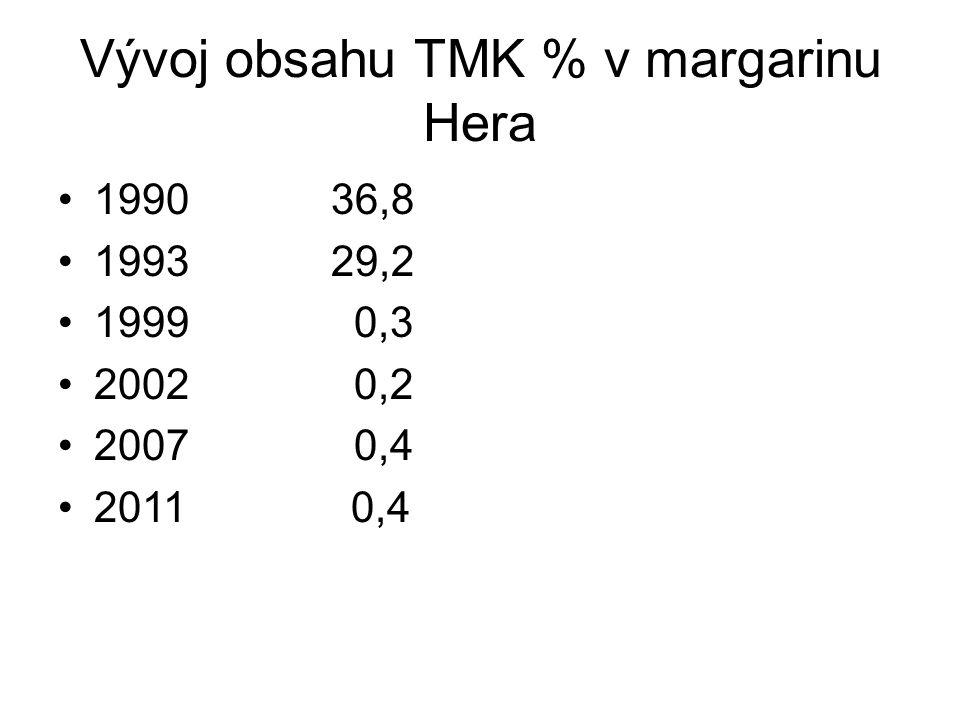 Vývoj obsahu TMK % v margarinu Hera 1990 36,8 1993 29,2 1999 0,3 2002 0,2 2007 0,4 2011 0,4