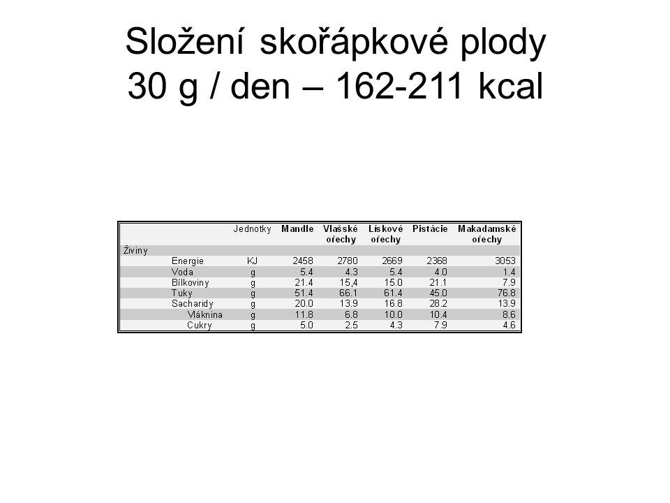 Složení skořápkové plody 30 g / den – 162-211 kcal
