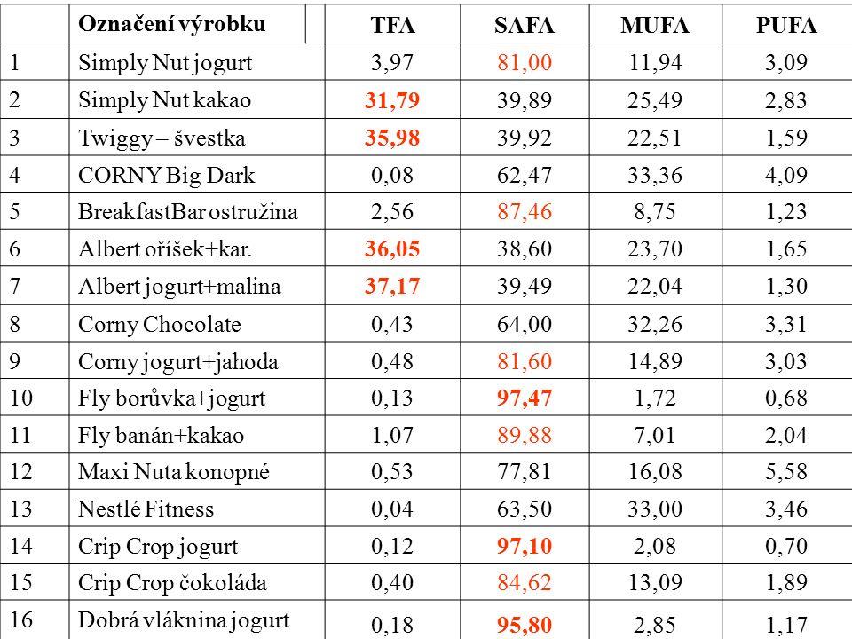 Označení výrobku TFASAFAMUFAPUFA 1Simply Nut jogurt 3,9781,0011,943,09 2Simply Nut kakao 31,7939,8925,492,83 3Twiggy – švestka 35,9839,9222,511,59 4CORNY Big Dark 0,0862,4733,364,09 5BreakfastBar ostružina 2,5687,468,751,23 6Albert oříšek+kar.