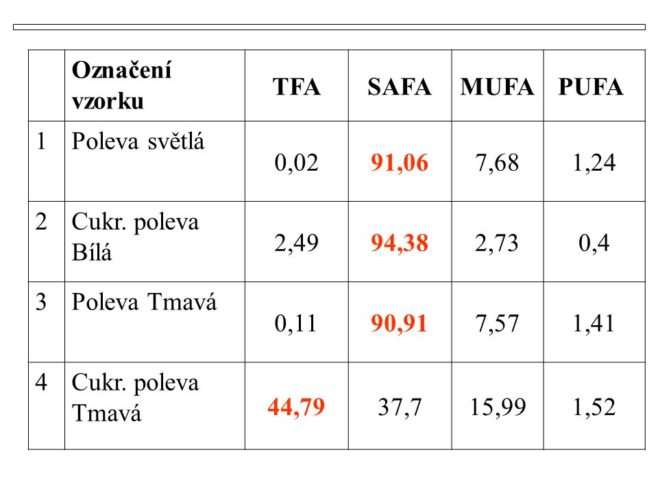 Označení vzorku TFASAFAMUFAPUFA 1Poleva světlá 0,0291,067,681,24 2Cukr.
