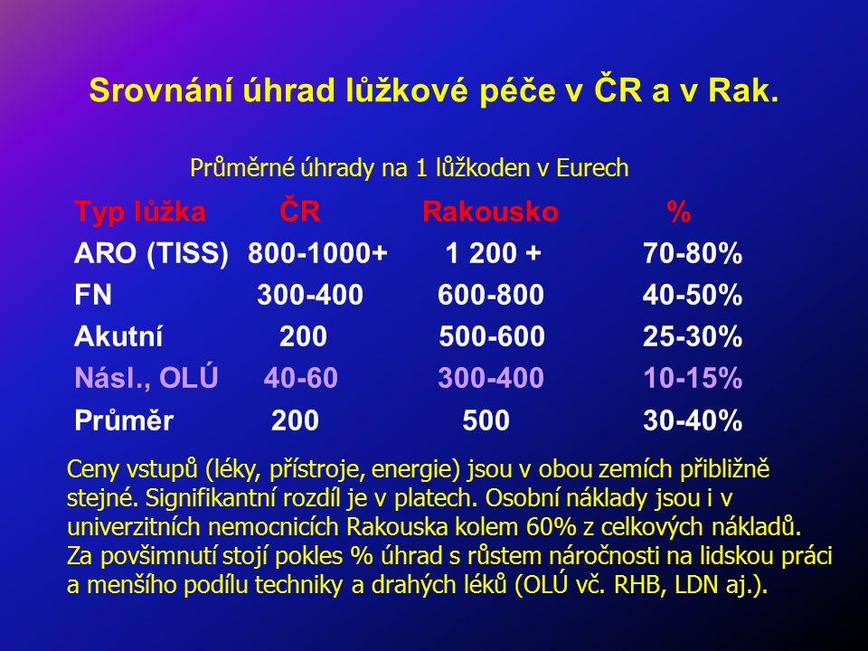 Srovnání úhrad lůžkové péče v ČR a v Rak. Typ lůžka ČR Rakousko % ARO (TISS)800-1000+ 1 200 + 70-80% FN 300-400 600-800 40-50% Akutní 200 500-600 25-3
