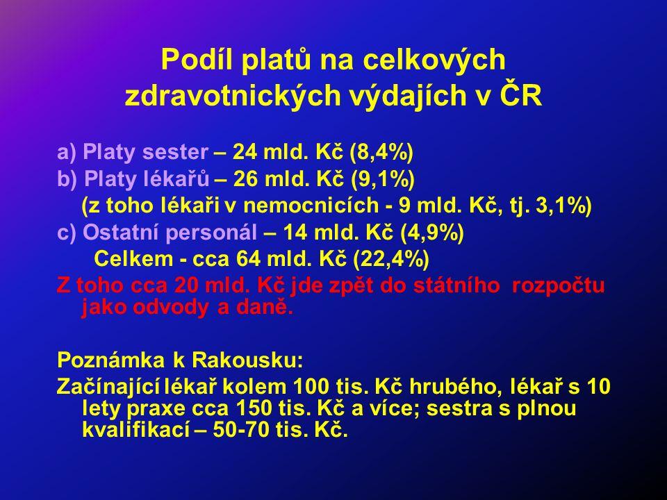 Podíl platů na celkových zdravotnických výdajích v ČR a) Platy sester – 24 mld. Kč (8,4%) b) Platy lékařů – 26 mld. Kč (9,1%) (z toho lékaři v nemocni