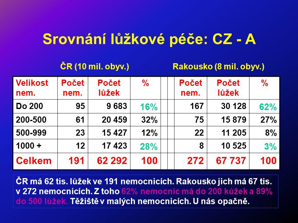 Srovnání lůžkové péče: CZ - A Velikost nem. Počet nem. Počet lůžek %Počet nem. Počet lůžek % Do 200959 683 16% 16730 128 62% 200-5006120 45932%7515 87