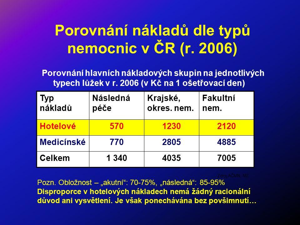 Porovnání nákladů dle typů nemocnic v ČR (r. 2006) Porovnání hlavních nákladových skupin na jednotlivých typech lůžek v r. 2006 (v Kč na 1 ošetřovací