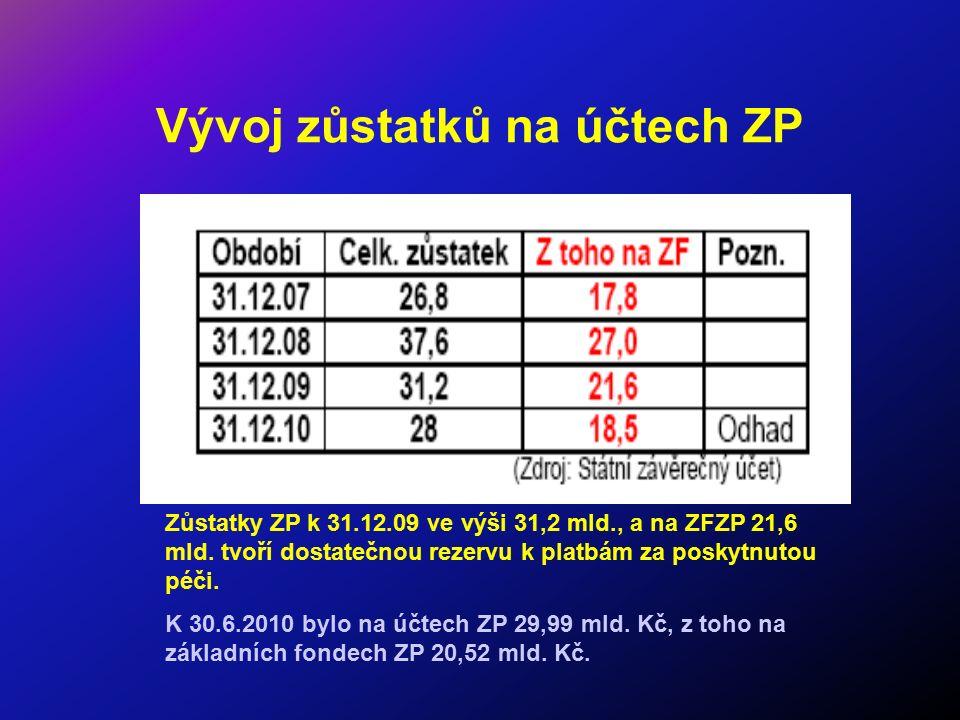 Vývoj zůstatků na účtech ZP Zůstatky ZP k 31.12.09 ve výši 31,2 mld., a na ZFZP 21,6 mld. tvoří dostatečnou rezervu k platbám za poskytnutou péči. K 3