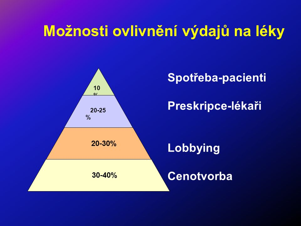 Možnosti ovlivnění výdajů na léky Spotřeba-pacienti Preskripce-lékaři Lobbying Cenotvorba 10 % 20-25 % 20-30% 30-40%