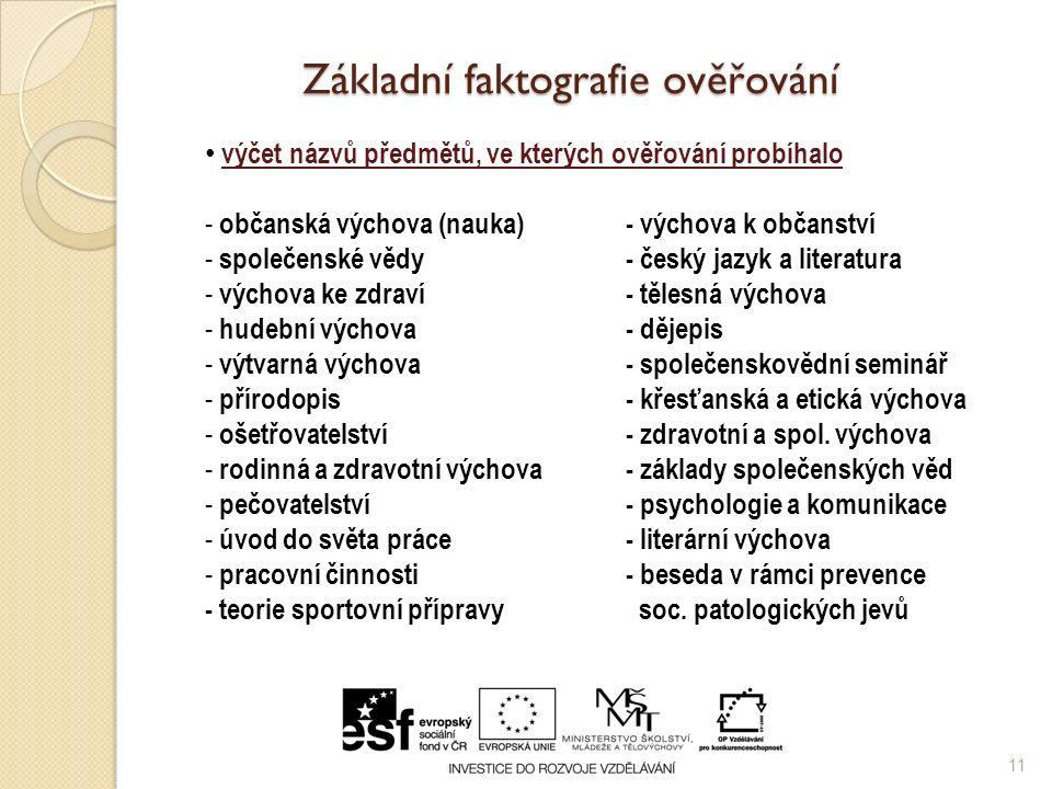 Základní faktografie ověřování 11 výčet názvů předmětů, ve kterých ověřování probíhalo - občanská výchova (nauka)- výchova k občanství - společenské vědy- český jazyk a literatura - výchova ke zdraví- tělesná výchova - hudební výchova- dějepis - výtvarná výchova- společenskovědní seminář - přírodopis- křesťanská a etická výchova - ošetřovatelství- zdravotní a spol.