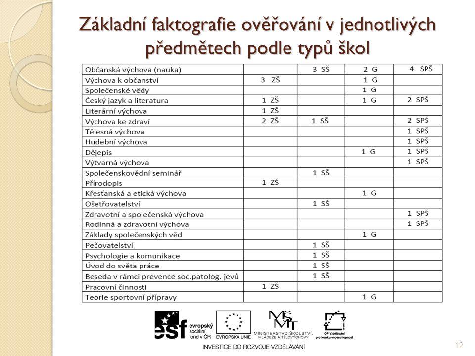 Základní faktografie ověřování v jednotlivých předmětech podle typů škol 12