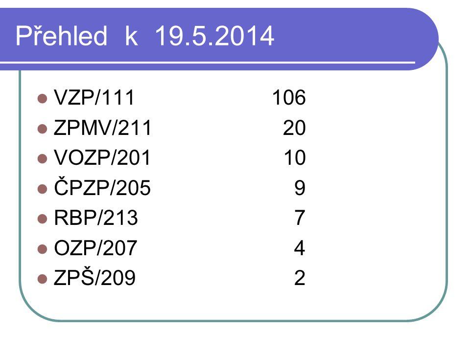 Přehled k 19.5.2014 VZP/111106 ZPMV/211 20 VOZP/201 10 ČPZP/205 9 RBP/213 7 OZP/207 4 ZPŠ/209 2