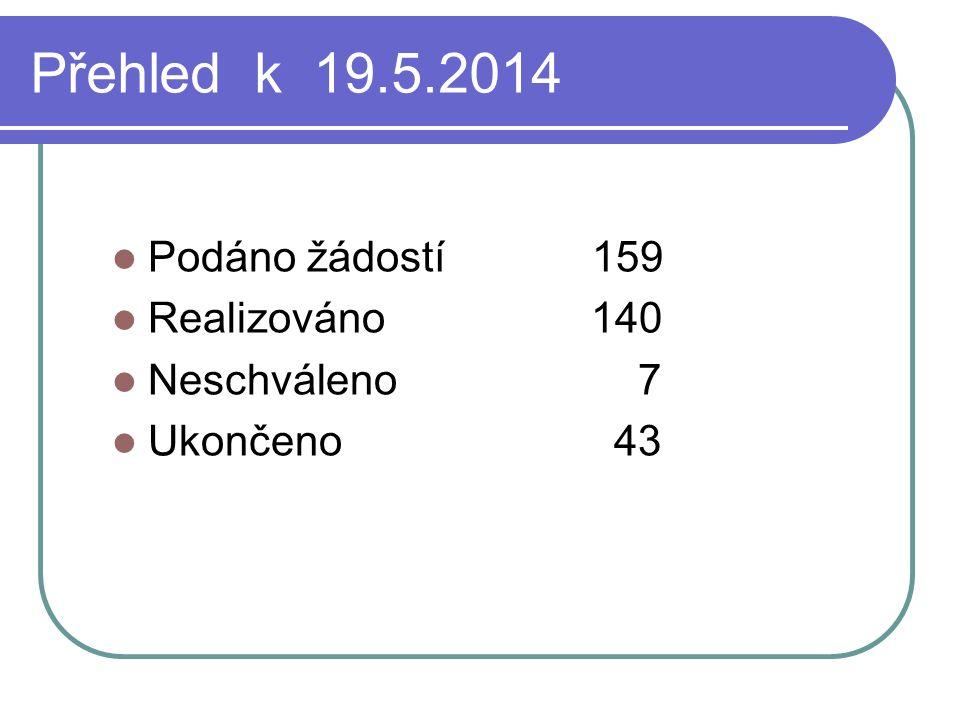 Přehled k 19.5.2014 Podáno žádostí 159 Realizováno 140 Neschváleno 7 Ukončeno 43