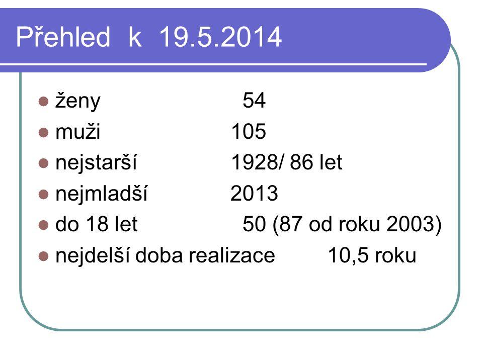 Přehled k 19.5.2014 ženy 54 muži105 nejstarší1928/ 86 let nejmladší2013 do 18 let 50 (87 od roku 2003) nejdelší doba realizace 10,5 roku