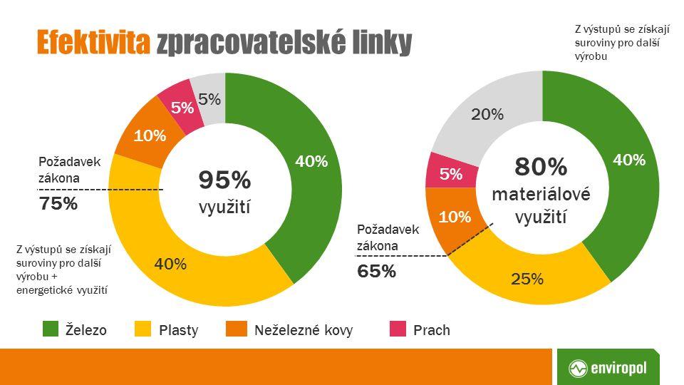 Efektivita zpracovatelské linky Z výstupů se získají suroviny pro další výrobu Z výstupů se získají suroviny pro další výrobu + energetické využití 95