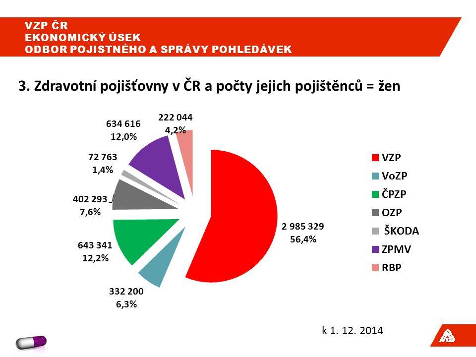 3. Zdravotní pojišťovny v ČR a počty jejich pojištěnců = žen k 1.
