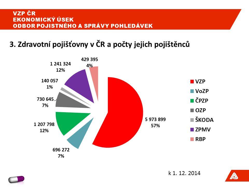 3.Zdravotní pojišťovny v ČR a počty jejich pojištěnců = mužů k 1.