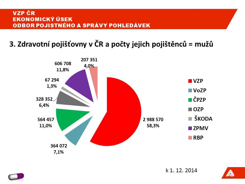 3. Zdravotní pojišťovny v ČR a počty jejich pojištěnců = mužů k 1.