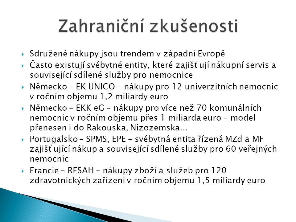  Sdružené nákupy jsou trendem v západní Evropě  Často existují svébytné entity, které zajišťují nákupní servis a související sdílené služby pro nemocnice  Německo – EK UNICO – nákupy pro 12 univerzitních nemocnic v ročním objemu 1,2 miliardy euro  Německo – EKK eG – nákupy pro více než 70 komunálních nemocnic v ročním objemu přes 1 miliarda euro – model přenesen i do Rakouska, Nizozemska…  Portugalsko – SPMS, EPE – svébytná entita řízená MZd a MF zajišťující nákup a související sdílené služby pro 60 veřejných nemocnic  Francie – RESAH – nákupy zboží a služeb pro 120 zdravotnických zařízení v ročním objemu 1,5 miliardy euro 