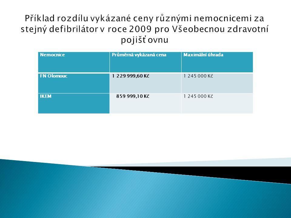 NemocnicePrůměrná vykázaná cenaMaximální úhrada FN Olomouc1 229 999,60 Kč1 245 000 Kč IKEM 859 999,10 Kč1 245 000 Kč