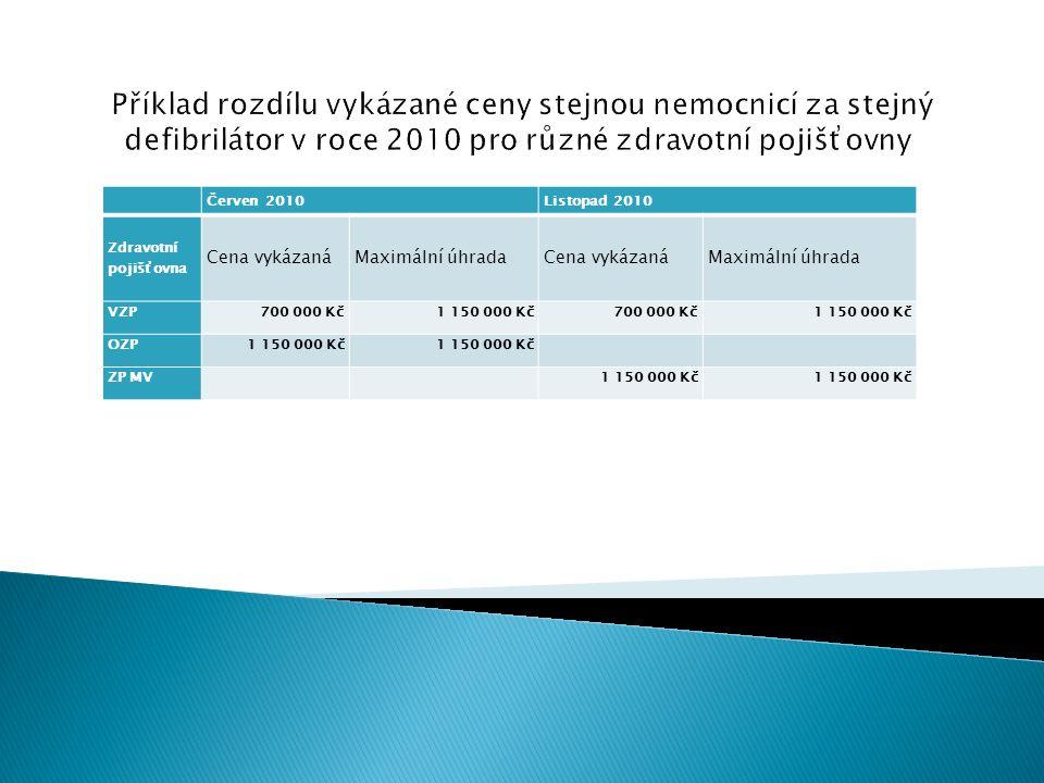 Červen 2010Listopad 2010 Zdravotní pojišťovna Cena vykázanáMaximální úhradaCena vykázanáMaximální úhrada VZP700 000 Kč1 150 000 Kč700 000 Kč1 150 000 Kč OZP1 150 000 Kč ZP MV 1 150 000 Kč