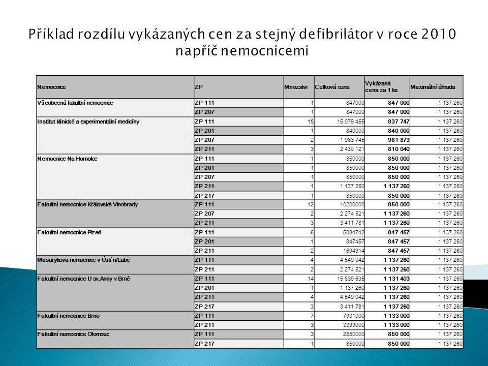 NemocniceZPMnozstviCelková cena Vykázaná cena za 1 ks Maximální úhrada Všeobecná fakultní nemocniceZP 1111847000 1 137 260 ZP 2071847000 1 137 260 Ins