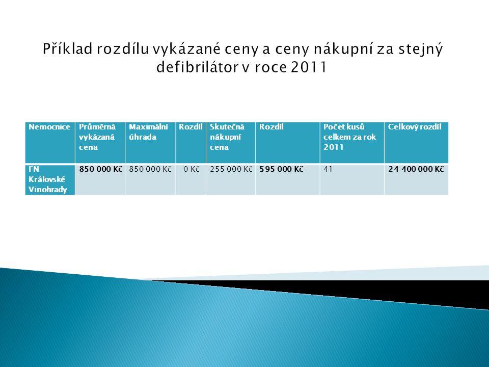 Nemocnice Průměrná vykázaná cena Maximální úhrada Rozdíl Skutečná nákupní cena Rozdíl Počet kusů celkem za rok 2011 Celkový rozdíl FN Královské Vinohr