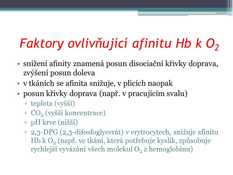 Faktory ovlivňující afinitu Hb k O 2 snížení afinity znamená posun disociační křivky doprava, zvýšení posun doleva v tkáních se afinita snižuje, v plicích naopak posun křivky doprava (např.