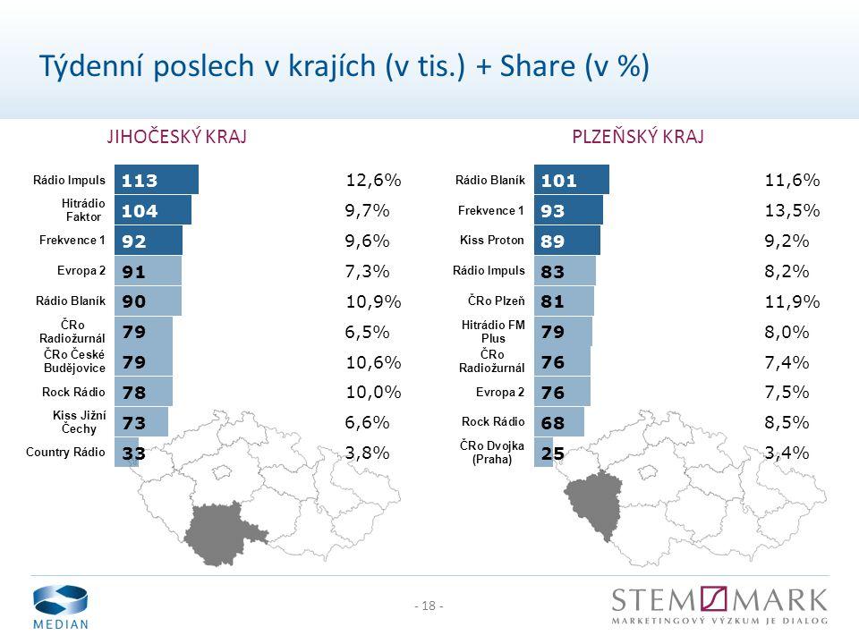 - 18 - JIHOČESKÝ KRAJPLZEŇSKÝ KRAJ Týdenní poslech v krajích (v tis.) + Share (v %)