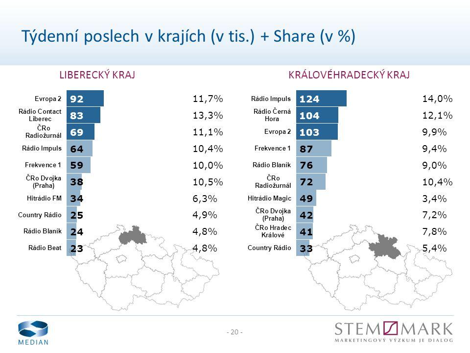- 20 - LIBERECKÝ KRAJKRÁLOVÉHRADECKÝ KRAJ Týdenní poslech v krajích (v tis.) + Share (v %)